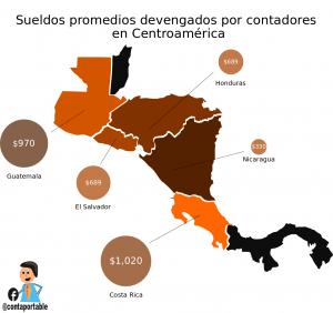 Salario Promedio Contadores El Salvador