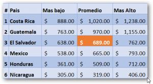 Salarios Promedios Contadores Centroamérica